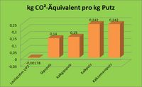 Diagramm: Levita Lehmunterputz UP2 ist CO2-neutral