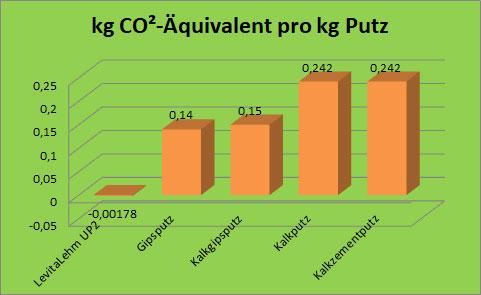 CO2-Äquivalent von Levita UP2 im Vergleich zu anderen Putzarten