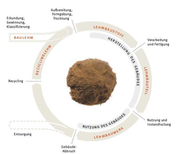 Kreislauf des Baustoffs Lehm